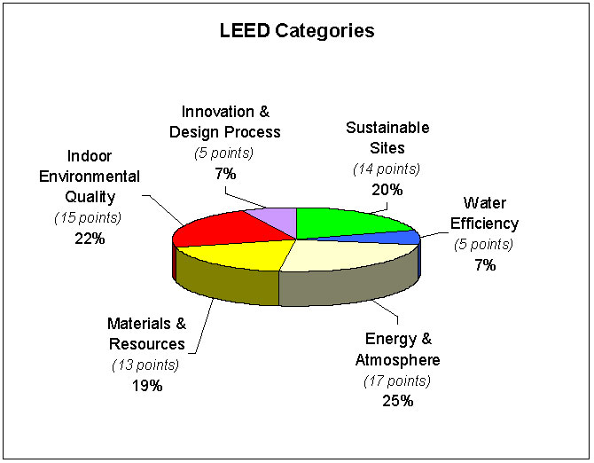 Benefits Of Leed Home Design