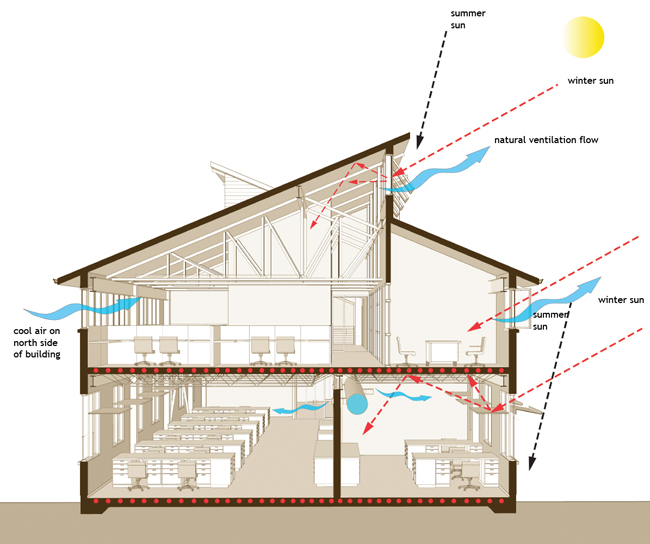 The carbon neutral design project society of building for Clerestory house designs