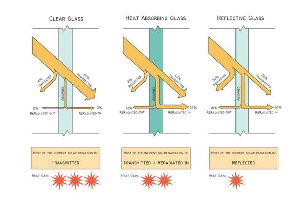 Angle Of Incidence Glass Solar Radiation