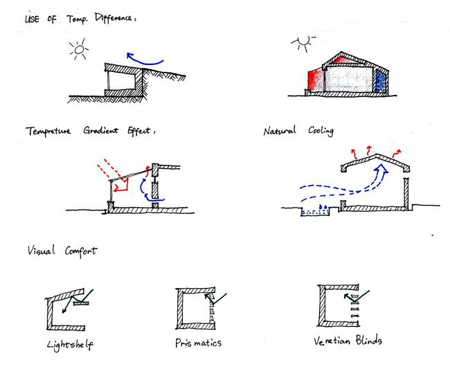 the carbon neutral design project